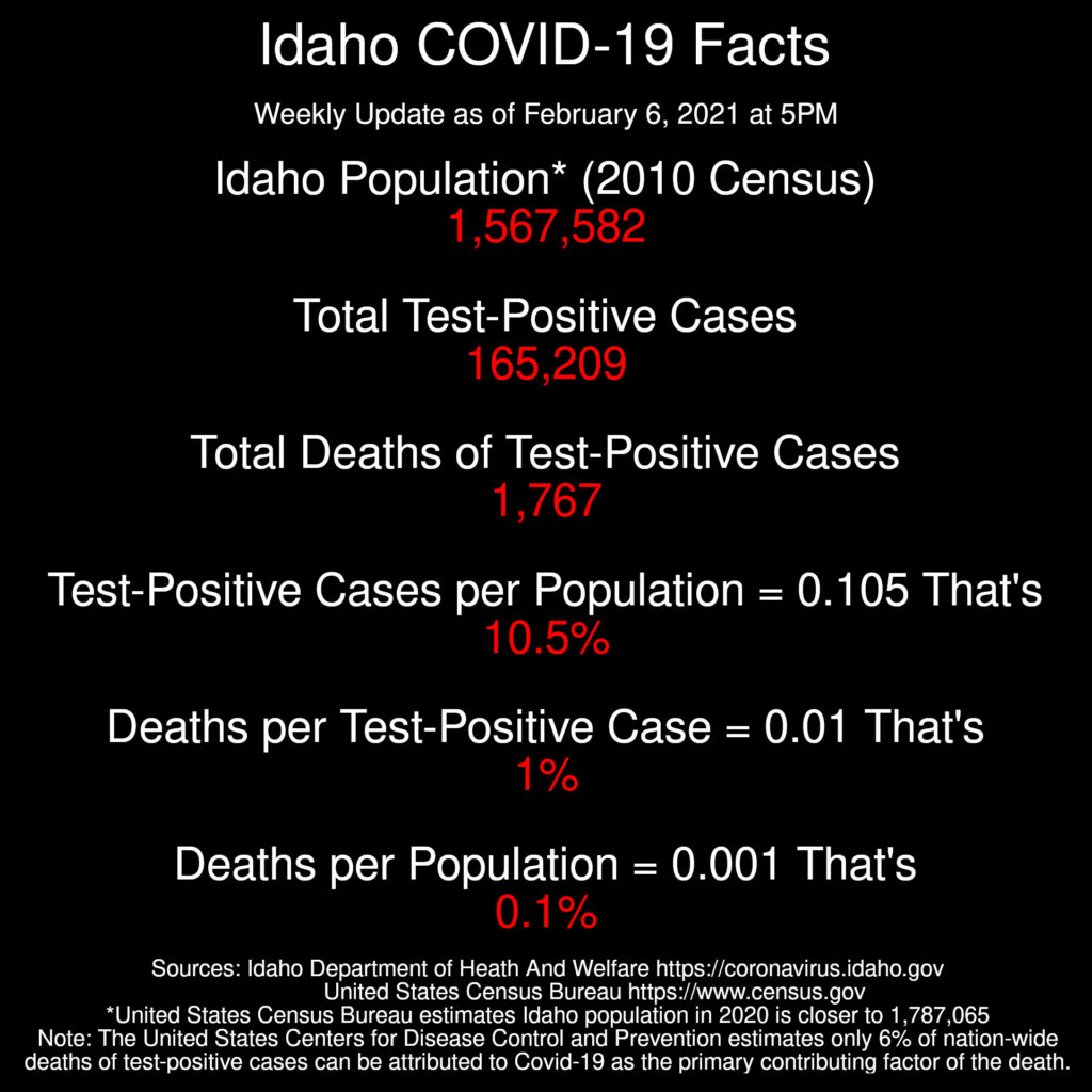Idaho Coronavirus Facts  Weekly Update as of February 6, 2021 at 5PM  Population* (2010 Census): 1,567,582 Total Test-Positive Cases: 165,209 Total Deaths of Test-Positive Cases: 1,767  Test-Positive Cases per Population = 0.105 That's just 10.5%  Deaths per Test-Positive Case: 0.01 That's just 1%  Deaths per Population: 0.001 That's just 0.1%  Sources: Idaho Department of Heath And Welfare https://coronavirus.idaho.gov United States Census Bureau https://www.census.gov *United States Census Bureau estimates Idaho population in 2020 is closer to 1,787,065 Note: The United States Centers for Disease Control and Prevention estimates only 6% of nation-wide deaths of test-positive cases can be attributed to Covid-19 as the primary contributing factor of the death.