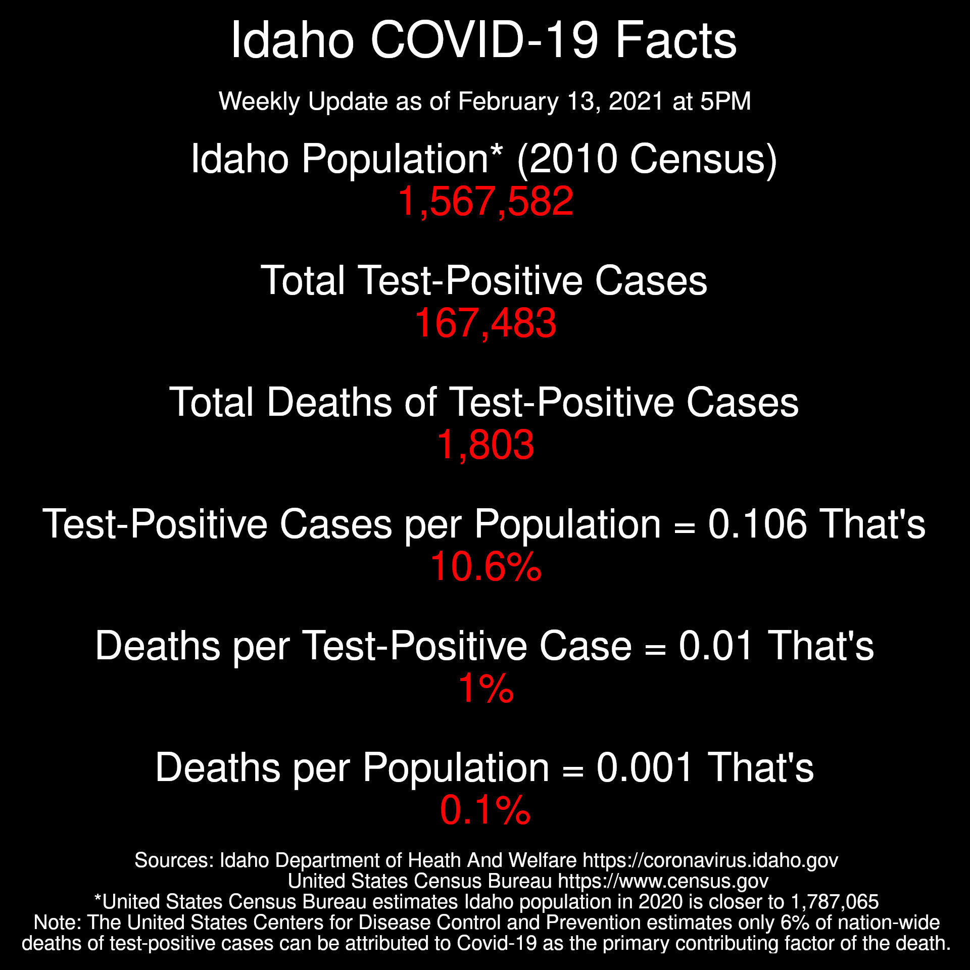 Idaho Coronavirus Facts  Weekly Update as of February 13, 2021 at 5PM  Population* (2010 Census): 1,567,582 Total Test-Positive Cases: 167,483 Total Deaths of Test-Positive Cases: 1,803  Test-Positive Cases per Population = 0.106 That's just 10.6%  Deaths per Test-Positive Case: 0.01 That's just 1%  Deaths per Population: 0.001 That's just 0.1%  Sources: Idaho Department of Heath And Welfare https://coronavirus.idaho.gov United States Census Bureau https://www.census.gov *United States Census Bureau estimates Idaho population in 2020 is closer to 1,787,065 Note: The United States Centers for Disease Control and Prevention estimates only 6% of nation-wide deaths of test-positive cases can be attributed to Covid-19 as the primary contributing factor of the death.