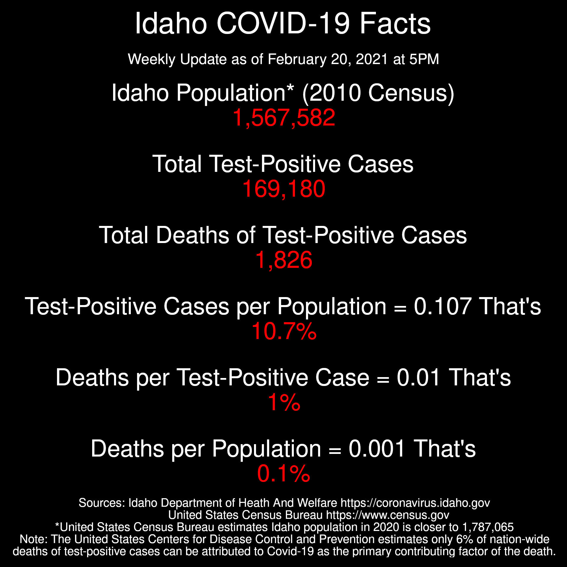 Idaho Coronavirus Facts  Weekly Update as of February 20, 2021 at 5PM  Population* (2010 Census): 1,567,582 Total Test-Positive Cases: 169,180 Total Deaths of Test-Positive Cases: 1,826  Test-Positive Cases per Population = 0.107 That's just 10.7%  Deaths per Test-Positive Case: 0.01 That's just 1%  Deaths per Population: 0.001 That's just 0.1%  Sources: Idaho Department of Heath And Welfare https://coronavirus.idaho.gov United States Census Bureau https://www.census.gov *United States Census Bureau estimates Idaho population in 2020 is closer to 1,787,065 Note: The United States Centers for Disease Control and Prevention estimates only 6% of nation-wide deaths of test-positive cases can be attributed to Covid-19 as the primary contributing factor of the death.