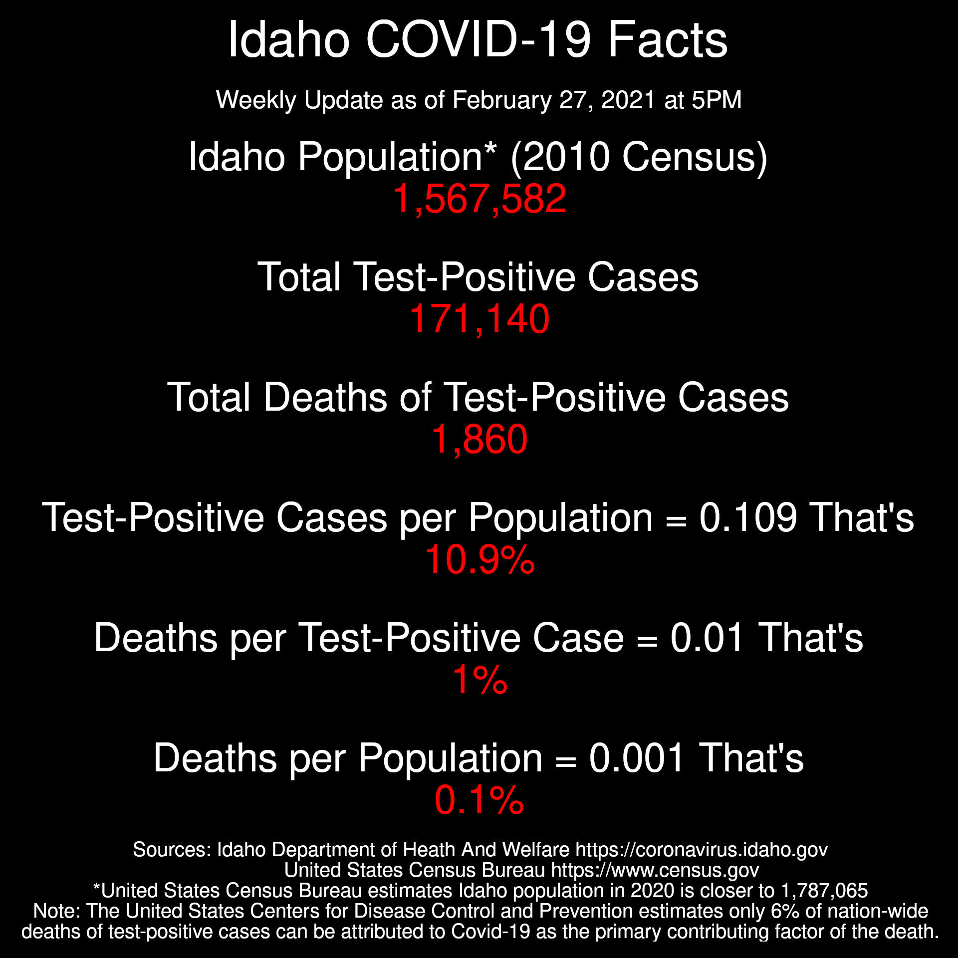 Idaho Coronavirus Facts  Weekly Update as of February 27, 2021 at 5PM  Population* (2010 Census): 1,567,582 Total Test-Positive Cases: 171,140 Total Deaths of Test-Positive Cases: 1,860  Test-Positive Cases per Population = 0.109 That's just 10.9%  Deaths per Test-Positive Case: 0.01 That's just 1%  Deaths per Population: 0.001 That's just 0.1%  Sources: Idaho Department of Heath And Welfare https://coronavirus.idaho.gov United States Census Bureau https://www.census.gov *United States Census Bureau estimates Idaho population in 2020 is closer to 1,787,065 Note: The United States Centers for Disease Control and Prevention estimates only 6% of nation-wide deaths of test-positive cases can be attributed to Covid-19 as the primary contributing factor of the death.