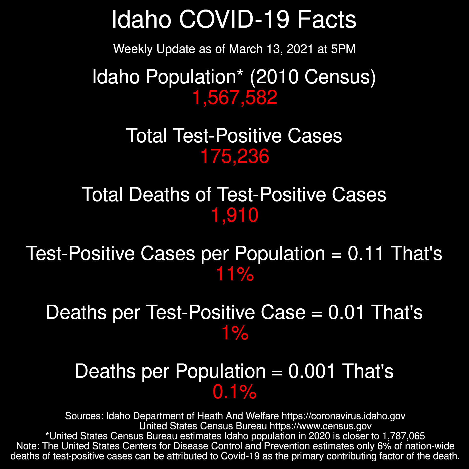 2021-03-14 Idaho Coronavirus Facts Weekly Update   Idaho Coronavirus Facts  Weekly Update as of March 13, 2021 at 5PM  Population* (2010 Census): 1,567,582 Total Test-Positive Cases: 175,236 Total Deaths of Test-Positive Cases: 1,910  Test-Positive Cases per Population = 0.11 That's just 11%  Deaths per Test-Positive Case: 0.01 That's just 1%  Deaths per Population: 0.001 That's just 0.1%  Sources: Idaho Department of Heath And Welfare https://coronavirus.idaho.gov United States Census Bureau https://www.census.gov *United States Census Bureau estimates Idaho population in 2020 is closer to 1,787,065 Note: The United States Centers for Disease Control and Prevention estimates only 6% of nation-wide deaths of test-positive cases can be attributed to Covid-19 as the primary contributing factor of the death.